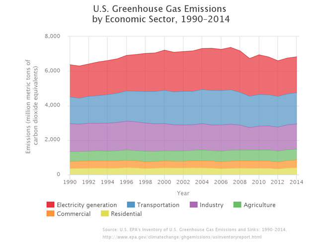 greenhouse-gas